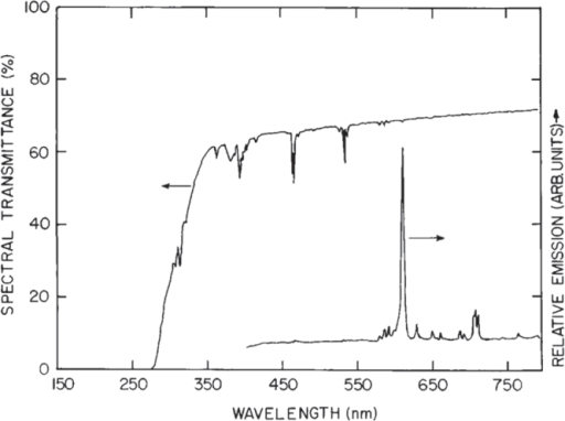 Transmittance and luminescence (excitation: 254 nm UV light) spectra of a 1.5 mm thick (Y0.67Gd0.30Eu0.03)2O3 ceramic scintillator. Reproduced with permission from [86], copyright 1997 by Annual Reviews Inc.