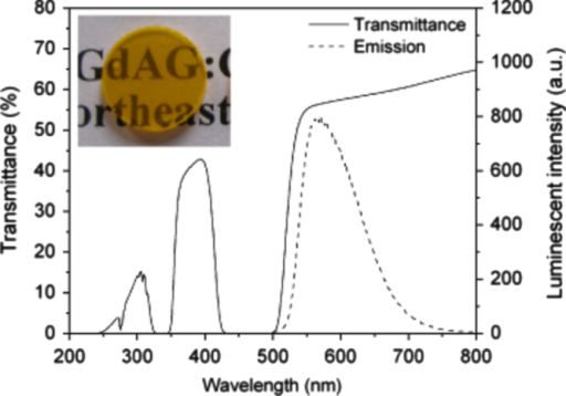 In-line transmittance and luminescence (excitation: 340 nm UV light) spectra of a 1.3 mm thick (Y1.48Gd1.5Ce0.02)AG scintillation ceramic. Reproduced with permission from [104], copyright 2010 by the American Ceramic Society.