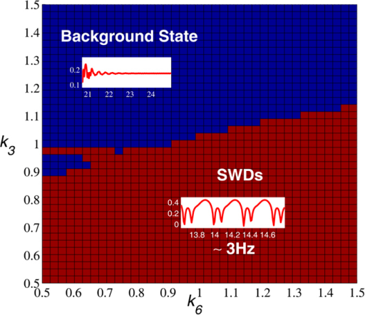 The abatement effect of the introduced neuronal population, IN2, on stimulation-induced SWD, mediated by the k3 and k6 parameters.The stimulus-induced ~3 Hz SWD seizure state (bottom of the figure) can be adjusted by the combined function of (k3, k6) to return into the normal background resting state (top of the figure).