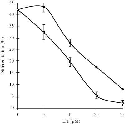 Effect of farnesyltransferase inhibitors on differentiation of HL-60 cells by ATRA. HL-60 cells were pretreated with increasing concentrations of FTI-II (•) or FTI-277 (∘). After 24 hours, The ATRA (1 μM) was added to culture medium. Cell differentiation was determined at day 4.