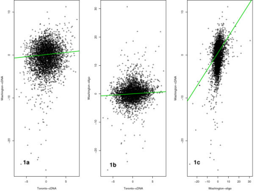 Effect size correlations between experiments. Correlation plots of effect sizes between three experiments; 1a) R = 0.13 (Toronto-cDNA vs Washington-cDNA), 1b) R = 0.14 (Toronto-cDNA vs Washington-oligo), and 1c) R = 0.38 (Washington-oligo vs Washington-cDNA).