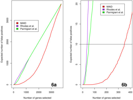 False discovery rate for the three integration methods. Figure 6a shows the plot of the number of genes selected by each method versus the expected number of false positives (E(F P)), figure 6b shows the same plot as figure 6a with the expected number of false positives E(F P) ≤ 21.