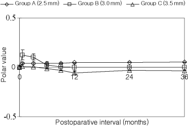 Axis deviation after surgery by incision size.