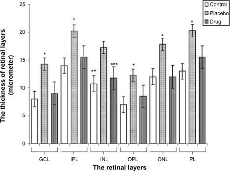 The graphical changes of thickness of the retinal layers.Abbreviations: GCL, ganglion cell layer; IPL, inner plexiform layer; INL, inner nuclear layer; OPL, outer plexiform layer; ONL, outer nuclear layer; PL, photoreceptor layer.