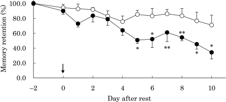 "Changes in memory retention in rats after corticosterone injection. Open circles, control rats; closed circles, rats injected with corticosterone. Arrowhead shows endpoint of rest without trial, and ""−2 days"" indicates the start point of resting. *p<0.01, **p<0.05 vs normal control; means ± SE, n = 9 for each group of rats."