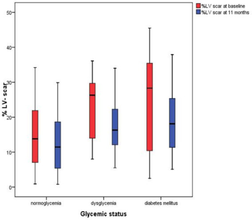 Boxplot demonstrating% LV scar at baseline and at median follow up 11 months (n = 70) according to glycemic status. The boxes represent the interquartile range and the lines denote the median. The error bars represent the 95% confidence intervals. (LV = left ventricular).