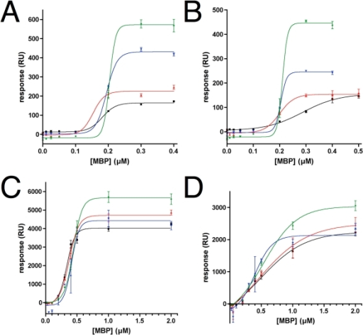 SPR analysis of MBP binding to lipidic mono- and bilayers.Black, PC; red, PC-PI; blue, PC-PIP; green, PC-PIP2. Curve fitting was carried out with a sigmoidal dose-response model. A. rmC1 on lipid monolayers. B. rmC8 on lipid monolayers. C. rmC1 on lipid bilayers. D. rmC8 on lipid bilayers.
