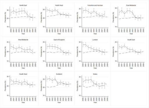 Smoking prevalence by region from THIN and GLF (2000-2008). Solid line: GLF Dashed line: THIN