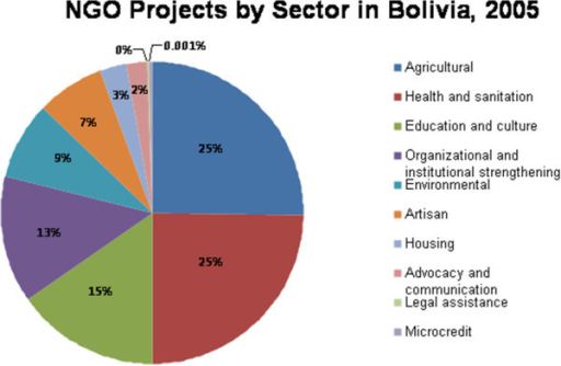 NGO projects by sector in Bolivia: 2005.