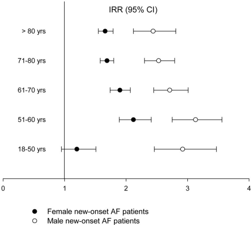 Incidence rate-ratios (IRR) of hyperthyroidism after new-onset atrial fibrillation in women and men stratified by age groups (95% Confidence Intervals, p<0.0001) with the general population used as reference.AF, Atrial Fibrillation; CI, Confidence Interval; IRR, Incidence Rate Ratio; yrs, years.