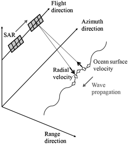 Radial velocity of orbital motions of waves propagating to azimuth direction.