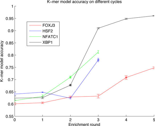 Classification accuracy in different enrichment cycles. The classification accuracy from different SELEX enrichment cycles for five proteins. The 95% normal approximation confidence intervals are plotted around the accuracies.