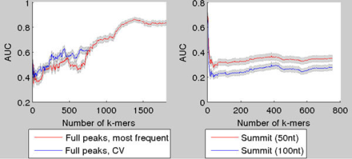 AUC as a function of number of k-mers in the model for GATA1 ChIP-seq samples. AUC as a function of number of k-mers for GATA1, when k-mers are selected with the CV-scheme. In left figure (red) the AUC is plotted when using the most frequent k-mers. In right figure the AUC is calculated when only the centers of the ChIP-seq peaks are used. The 95% Mann-Whitney confidence intervals plotted around the curves.