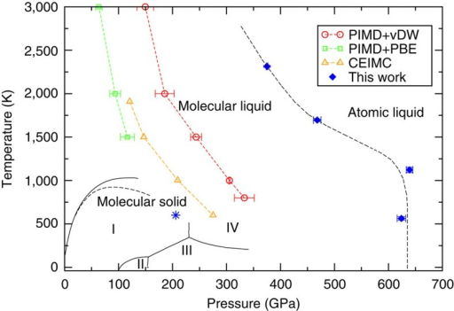 P t phase diagram of hydrogen solid lines indicat open i p t phase diagram of hydrogen solid lines indicate experimental boundaries between the molecular liquid ccuart Images