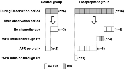 The ISR monitoring of patients who experienced ISR during or after the observation period. After the observation period, we monitored the occurrence of ISR in patients who experienced ISR during the observation period. Patients who experienced ISR from fosaprepitant injection did not develop ISR again when they received subsequent chemotherapy with peroral administration of aprepitant. Gray panels indicate patients who experienced ISR; and white, patient had no ISRs. fAPR, fosaprepitant; APR, aprepitant; PV, peripheral vein; CV, central venous; and ISR, injection site reaction.