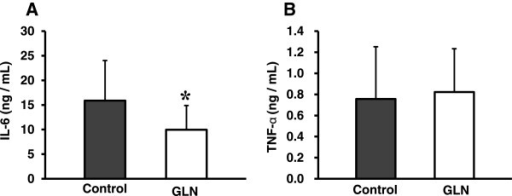 Serum IL-6 and TNF-α concentrations of ALI-challenged mice. (A) IL-6, (B) TNF-α. Data are presented as mean ± standard deviation; n = 10–12. The effect of GLN was evaluated by Student's t-test in two ALI-induced groups; (*p < 0.05 vs. the control group).