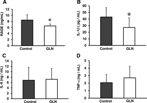 RAGE concentrations in the BALF of ALI-challenged mice. (A) RAGE; (B) IL-1β; (C) IL-6; (D) TNF-α. Data are presented as mean ± standard deviation; n = 10–12. The effect of GLN was evaluated by Student's t-test in two ALI-induced groups (*p < 0.05 vs. the control group).
