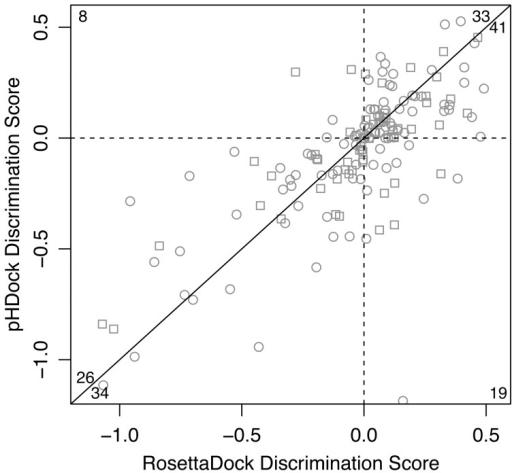 Summary of pHDock performance.Correlation plot comparing discrimination scores of pHDock and RosettaDock docking predictions for each target in the complete benchmark dataset. Complexes docked at acidic pH (pH≤7.0) and basic pH (pH>7.0) are represented as circles and squares, respectively. The discrimination score cutoffs for a successful prediction (D<0) are marked using broken lines. Corner numbers indicate the total predictions in each plot section (edges defined by the broken lines and the solid line at 45°).