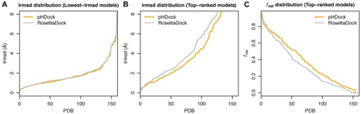 Distribution curves of interface RMSDs (Irmsd) and fraction of recovered native contacts (fnat) for the docking models.(A) Irmsd distribution curve of the lowest-Irmsd models generated using pHDock (orange) and RosettaDock (grey). (B, C) Irmsd and fnat distribution curve for the top-ranked models according to interface scores (Isc) for each protein complex. The distribution curves are generated after independent sorting of the pHDock and RosettaDock models based on (A, B) increasing Irmsd values and (C) decreasing fnat.