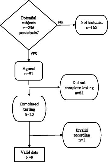 Flow chart for recruitment of dizzy patients for the study. In addition to the dizzy patients 10 normal controls were tested.
