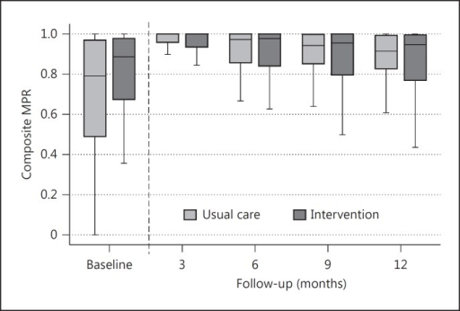 Boxplot of overall adherence (composite MPR) at baseline as well as at 3, 6, 9 and 12 months. The composite MPR is based on 3 groups of medications: antiplatelets, anticoagulants and statins. The box displays the IQR and the median. The whiskers display 1.5 IQR. Outliers are excluded. At baseline: n = 107; median number of preventive drugs per patient = 1. At 3, 6, 9 and 12 months: n = 200; median number of preventive drugs = 3.
