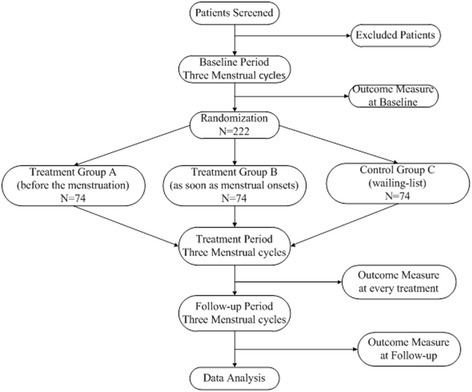 Flow chart of the trial. Participants with a diagnosis | Open-i