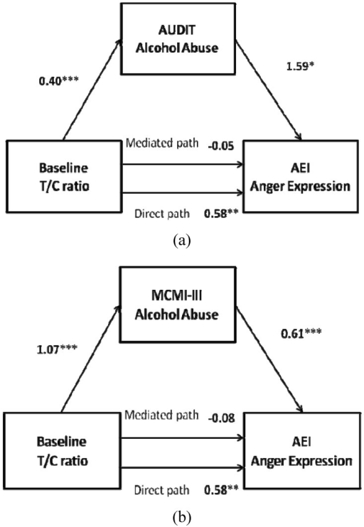 Baseline testosterone/cortisol (T/C) ratio as a predictor of (a) anger expression index (AEI) anger expression mediated by Alcohol Use Disorders Identification Test (AUDIT) alcohol consumption and (b) by Millon Clinical Multiaxial Inventory-III (MCMI-III) alcohol abuse in intimate partner violence (IPV) perpetrators. *p < 0.05, **p < 0.01, ***p < 0.001.