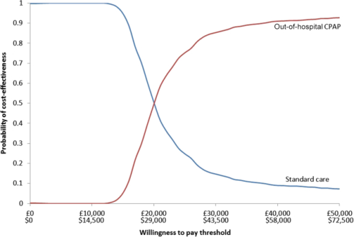 Cost-effectiveness acceptability curve for the base-case economic analysis.