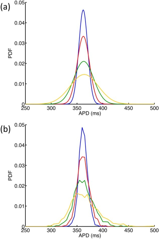 Variance in APD90 emulator.(a) Distributions of APD90 resulting from normal distributions of GK when all other maximum conductances were effectively held constant by assigning a mean of 0.5 and a very small variance of 0.0001 in normalised units. GK was assigned a mean value of 0.282 mS cm-2 and variance 0.0014 (blue) 0.0028 (red), 0.0071 (green), 0.0141 (yellow) mS cm-2. (b) Distributions of APD90 obtained from four Monte Carlo analyses, each with 2000 simulator runs, and with GK drawn from distributions with mean value of 0.282 mS cm-2 and variance 0.0014 (blue) 0.0028 (red), 0.0071 (green), 0.0141 (yellow) mS cm-2.