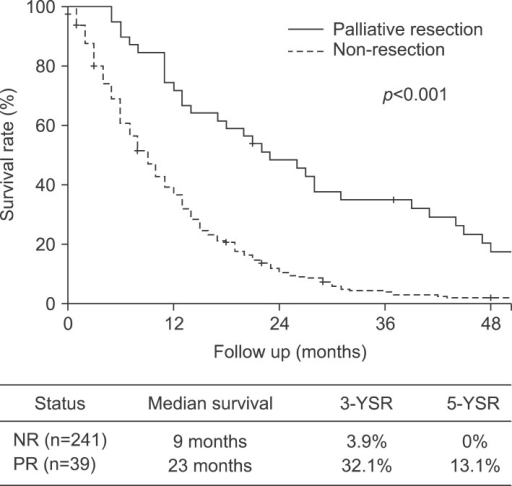 The survival outcome of palliative resection (PR) was significantly better than that of non-resection (NR).