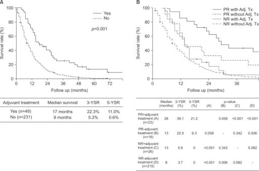 Adjuvant treatment shows significantly improved survival in locally advanced unresectable EHCs (A). Subgroup survival analysis demonstrates that palliative resection is essential to improve the benefit of adjuvant treatment (Adj. Tx) (B).