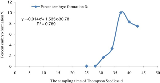 The quadratic regression equations on the sampling time of Thompson Seedless and percent embryo formation using Excel software. r = 0.8883, P ≤ .05. Approximately 37 d was the optimal delay with embryo rescue being limited by immaturity before this time, and by natural abortion afterwards.