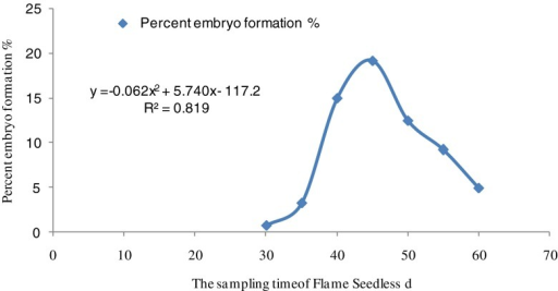 The quadratic regression equations on the sampling time of Flame Seedless and percent embryo formation through Excel software. r = 0.9050, P ≤ .05. Approximately 45 d was the optimal delay with embryo rescue being limited by immaturity before this time, and by natural abortion afterwards.
