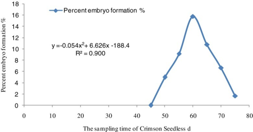 The quadratic regression equations on the sampling time of Crimson Seedless and percent embryo formation through Excel software. r = 0.9487, P ≤ .05. Approximately 60 d was the optimal delay with embryo rescue being limited by immaturity before this time, and by natural abortion afterwards.