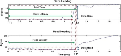 Gaze heading and head heading signal profiles. An example of gaze heading and head heading time response with relative Total Time (TT), Gaze Latency (GL) and Head Latency (HL) parameters