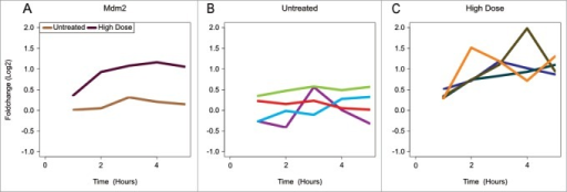 Smoothing effects of improper averaging over individuals. Time profiles of Log2 fold change compared to t = 0 of the Mdm2 gene in skin derived from an in vitro mouse study. The mice were treated with UV-B at t = 0. (A) Averaged profiles over biological replicates for both treated and untreated samples. (B) Profiles of individual mice that were not treated. Different colors indicate individual mice. (C) Profiles of individual mice that were irradiated with a high dose of UV-B. Different colors indicate individual mice.