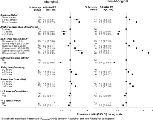 Association between severe physical functional limitations (MOS-PF score 0–59) and health behaviours among Aboriginal and non-Aboriginal participants from the 45 and Up study.