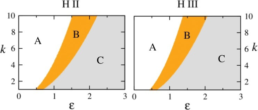 Different dynamical regimes for H II and H III systems.Regimes are marked as A, B and C in the ε, k plane. A is the regime of periodic dynamics, in B stationary solutions of the coupled system are stable and C is the regime of stable origin. The boundaries between A→B and B→C are the loci of the reverse Hopf bifurcation H and the second transcritical bifurcation T2 respectively (as in Fig 4: top row).