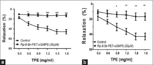 Line graph showing the effects of Rp-8-Br-PET-cGMPS (30 μM) on cumulative concentration response of Tridax procumbens extract (0.3 - 1.8 mg/ml) in (a) endothelium-intact (b) endothelium-denuded mesenteric artery pre-contracted with phenylephrine (10–7 M). Data were analyzed using one-way ANOVA followed by Dunnett's multiple comparison test. (n = 6) (*P < 0.05; **P < 0.01; ***P < 0.001)