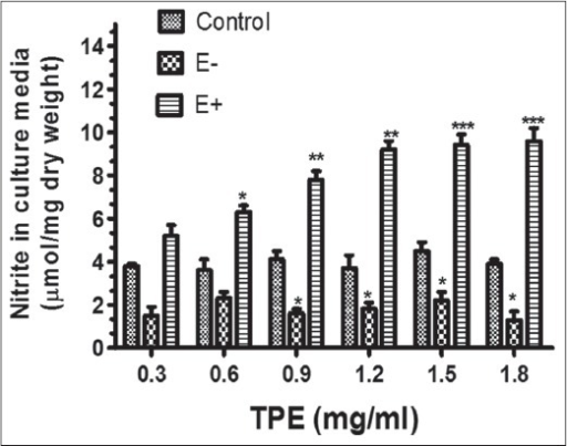 Tridax procumbens extract-induced nitrite production in (E+) endothelium-intact and (E–) endothelium-denuded of rat aorta expressed as μmole/mg dry weight. Data were analyzed using one-way ANOVA followed by Dunnett's multiple comparison test. (n = 6) (*P < 0.05; ** P < 0.01; *** P < 0.001)
