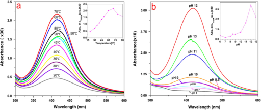 (a) Effect of temperature on silver nanoparticle synthesis; inset shows a nearly linear relationship between maximum absorbance and a temperature in the range 20–70 °C. (b) Effect of pH on AgNP synthesis by L. sphaericus MR-1 cell-free extract, which showed that alkaline pH was a necessary condition of this biosynthesis procedure and pH 12 was an optimum condition; the inset shows the relationship between the maximum absorbance and pH in the range 6–13.