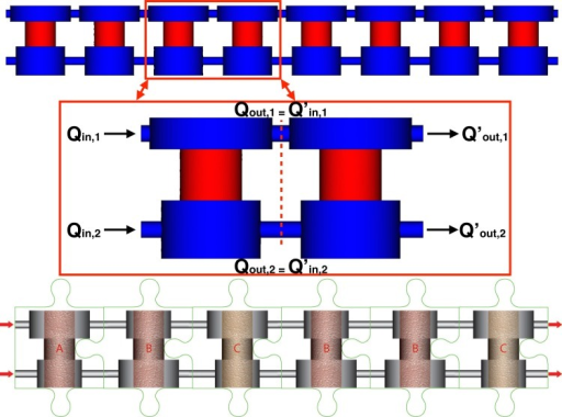 Distribute vs lumped parameter modelsTop: A 8-unit bioreactor configuration, showing details of a 2-unit example used for the development of the lumped parameter model (top panels). Bottom: A sketch of a multi-unit bioreactor configuration with heterogeneous unit design in a generic sequence of units, where different unit designs are denoted with letters A, B, C.