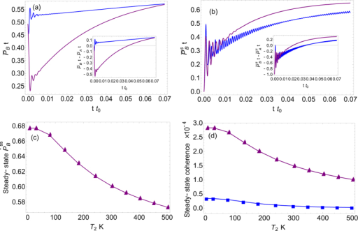 The dynamics of scaled population on pigment B for (a) including and (b) NOT including the incoherent radiation environment. In both (a,b), the blue and purple curves correspond to the non-adiabatic and adiabatic regimes, respectively. (c) Steady-state population on pigment B with respect to the temperature of low-frequency fluctuations; (d) Steady-state quantum coherence varies as a function of the temperature of low-frequency fluctuations. In (d) the purple and blue lines are for electronic (localized) and excitonic (delocalized) coherences, respectively. The parameters are the same as in Fig. 3.