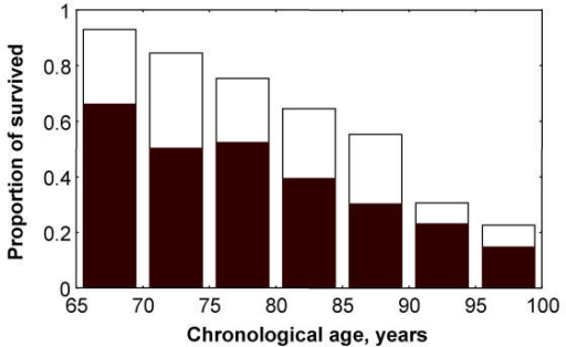 The proportion of survivals for frail (solid rectangles) and fit individuals (total rectangles) decreases with the chronological age. However, frail individuals show lower survival at all age groups than do fit individuals.