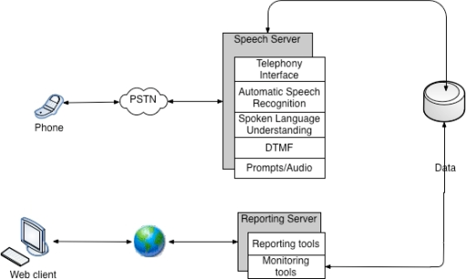 Block diagram of the data collection system