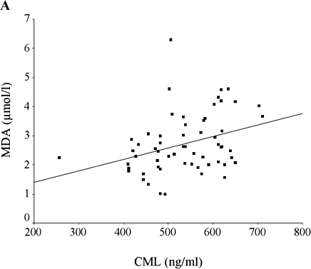 Correlation between CML and MDA in the two diabetic groups. CML levels were significantly correlated with MDA (r = 0.338, p = 0.008) in diabetic IHD patients (A) but not in Type 2 diabetes patients without IHD (B) (r = 0.035, p = 0.78)).