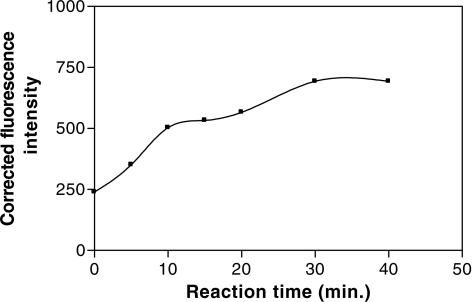 Effect of reaction time of on the fluorescence intensity of the reaction product of oxamniquine (0.2 μg ml−1) with dansyl chloride