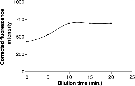 Effect of dilution time on the fluorescence intensity of the reaction product of oxamniquine (0.2 μg ml−1) with dansyl chloride