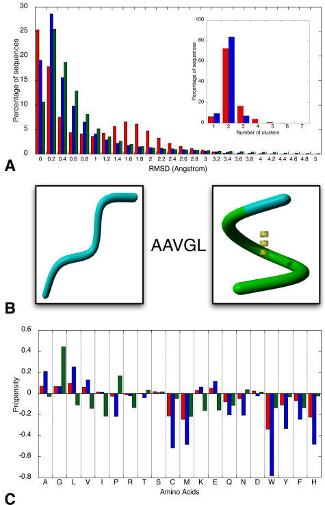 Presence of structural switches within groups of fragments containing identical residue sequences.(A) The effect of the fragment length on the structural variation. Shown is the percentage of identical sequence pairs in function of the structural distance between them for fragments of length 5 (red), 9 (blue), and 13 (green) in the Astral40 dataset. Clearly shown in the main histogram is the tendency of smaller fragments to manifest large structural variation. The smaller plot is the result of carrying out the Hierarchical Agglomeration process on nearly 40,000 sequences where this variation was recognized. The clustering considered two different distance thresholds: 1.5 Angstrom (red) and 2.0 Angstrom (blue) RMSD. The plot shows that for the vast amount of these sequences, 2 structural groups can be identified. (B) Example of structure differences for one amino acid sequence. The sequence AAVGL can adopt both a strand (left) and helix (right) conformation. The strand conformation is present in the Antigen 85-C protein (structure 1DQZ) and starts at residue-number 119. The helical conformation is cut from the 2,2-dialkylglycine decarboxylase protein (1D7U) at residue-number 311. (C) Amino acid usage in plastic sequences. Shown is the frequency of amino acids occurring in sequences that only allow small structural jumps, resulting in tiny variations of a certain conformation (in red) and in sequences where these jumps are larger, resulting in drastic structure switches (in blue). The green bars indicate the presence of the respective amino acids in fragments that were left unclassified in BriX classes, due to their irregular character. Three groups can be distinguished: amino acids promoting (1) a single-well defined regular structure (such as Tryptophan, Tyrosine, Phenylalanine, Cysteine, Asparagine, and Methionine), (2) several regular structures or structural jumps (such as Alanine, Leucine, and Valine), and (3) irregular structures (such as Glycine and Proline).