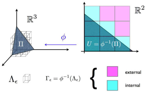 Tiling. Discretization of the volume: in the left part of the figure we display the the regular orthogonal grid Λε of side ε partitioning ℝN. The counter-image of Λε via ϕ is given by the the grid Γε . Let number of Γε squares intersecting ϕ-1(Π) is proportional to the number of Λε cubes intersecting Π. The smaller the ε the better the intersection of the grid Λε with the polytope Π will approximate Π.